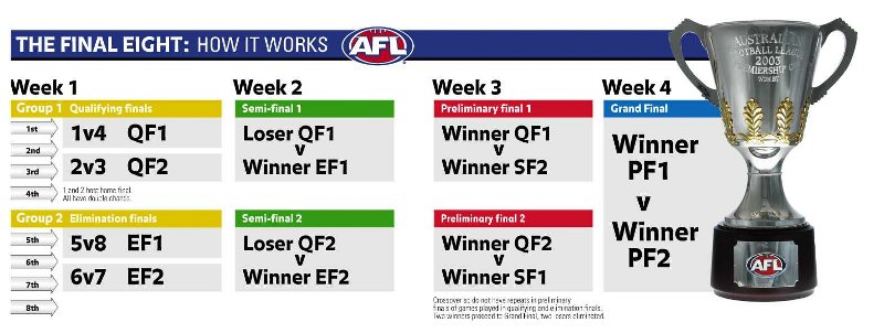 afl finals system - photo #2